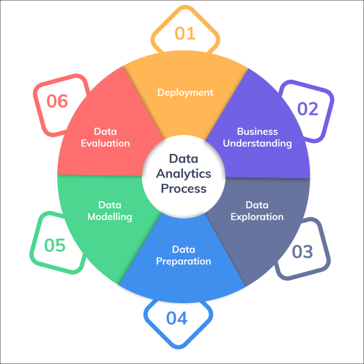 Data Analytics Process.